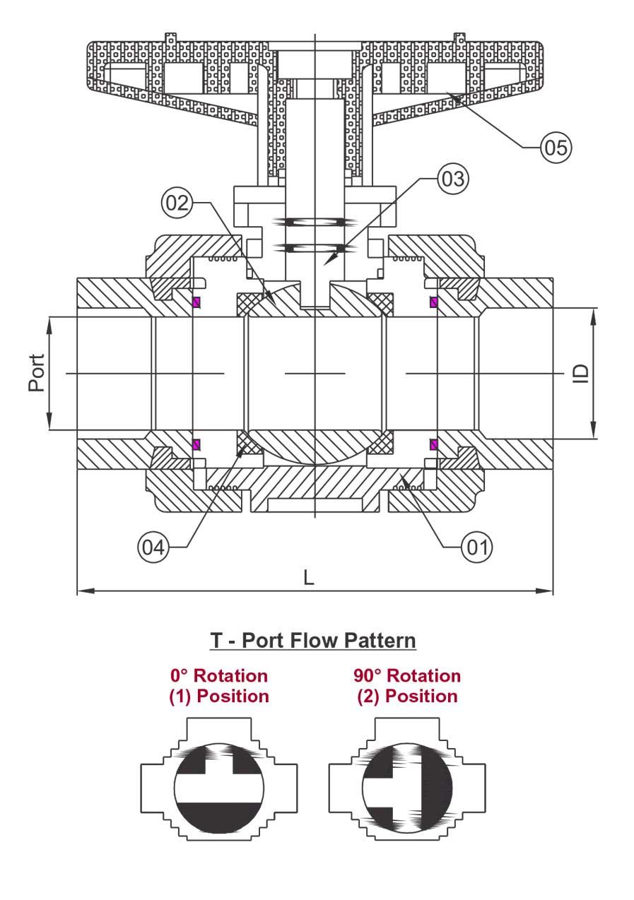 3 true union ball valve manufacturers