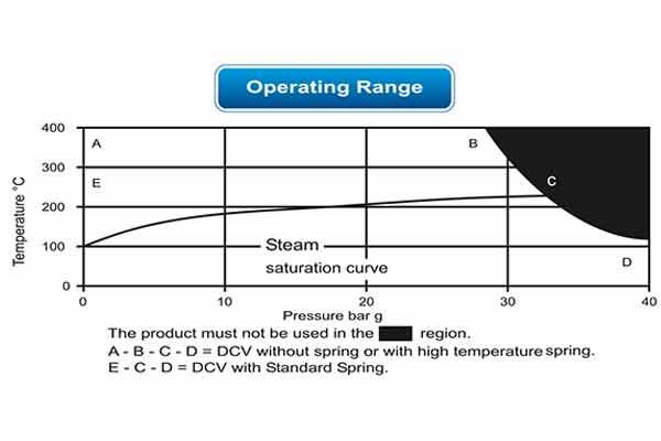 nrv non slam check valve manufacturers in india