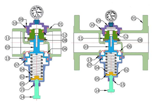 prv pressure reducing valve manufacturers
