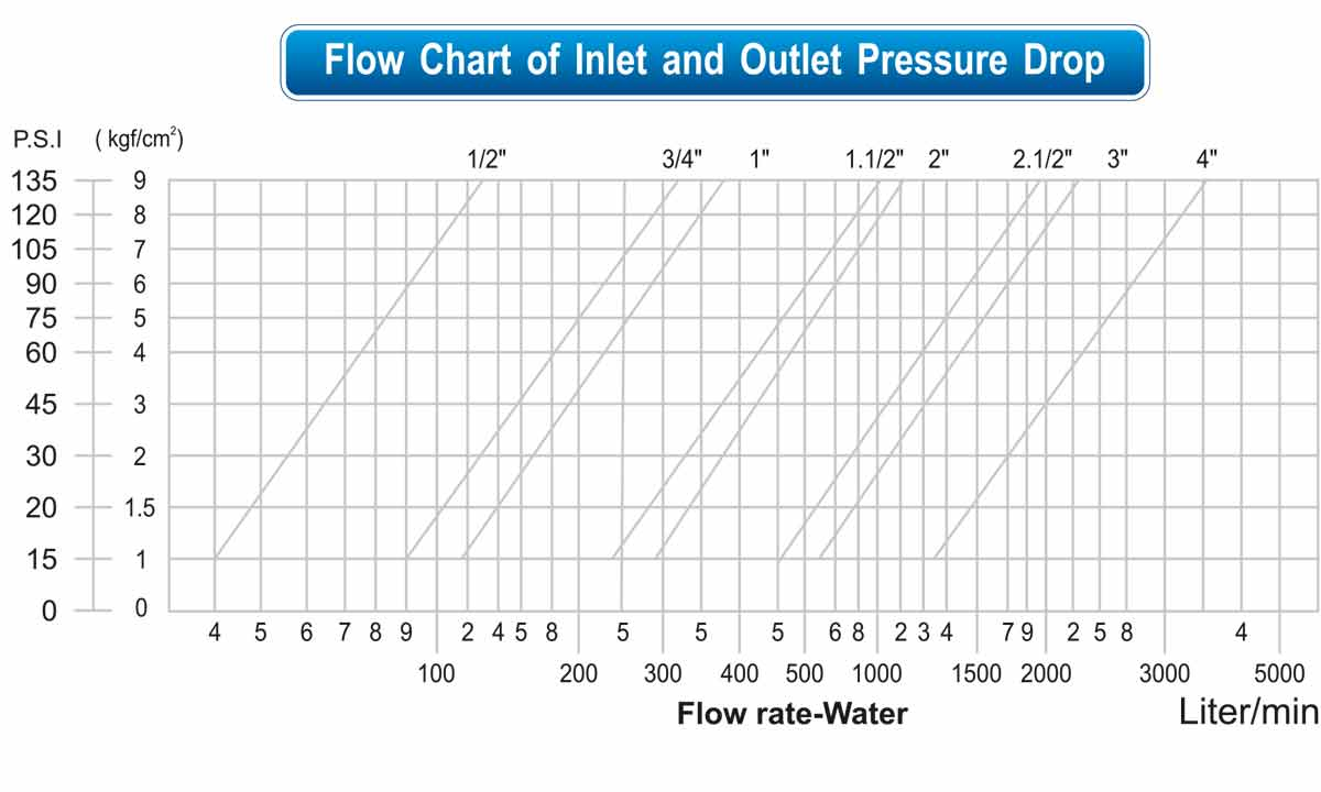 """PRV"" Pressure Reducing Valve flow chart"