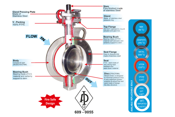 #alt_tagHigh Performance Butterfly Valve 4