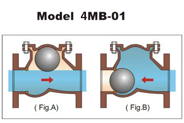 ball valve manufacturer in ahmedabad
