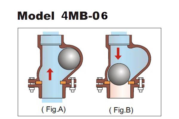 ball valves Supplier in India